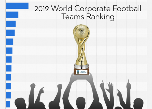 news-best soccer team